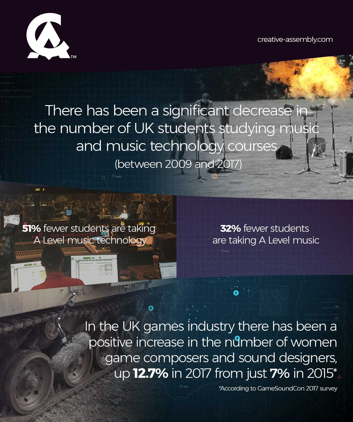 Music technology education in the UK