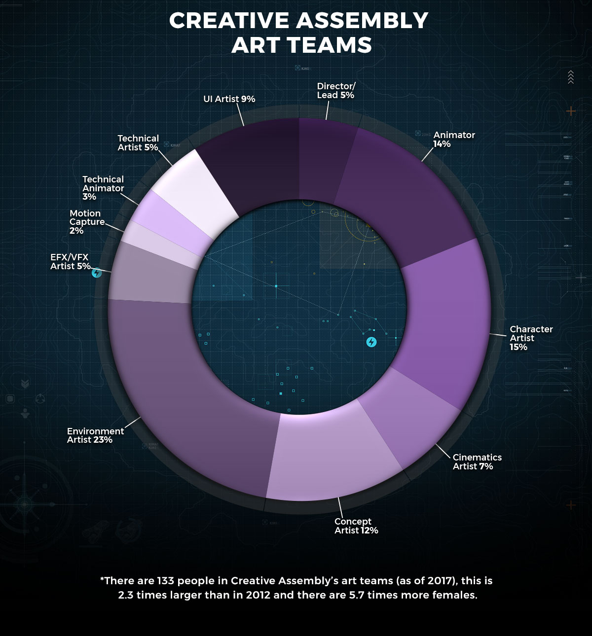 Creative Assembly art teams