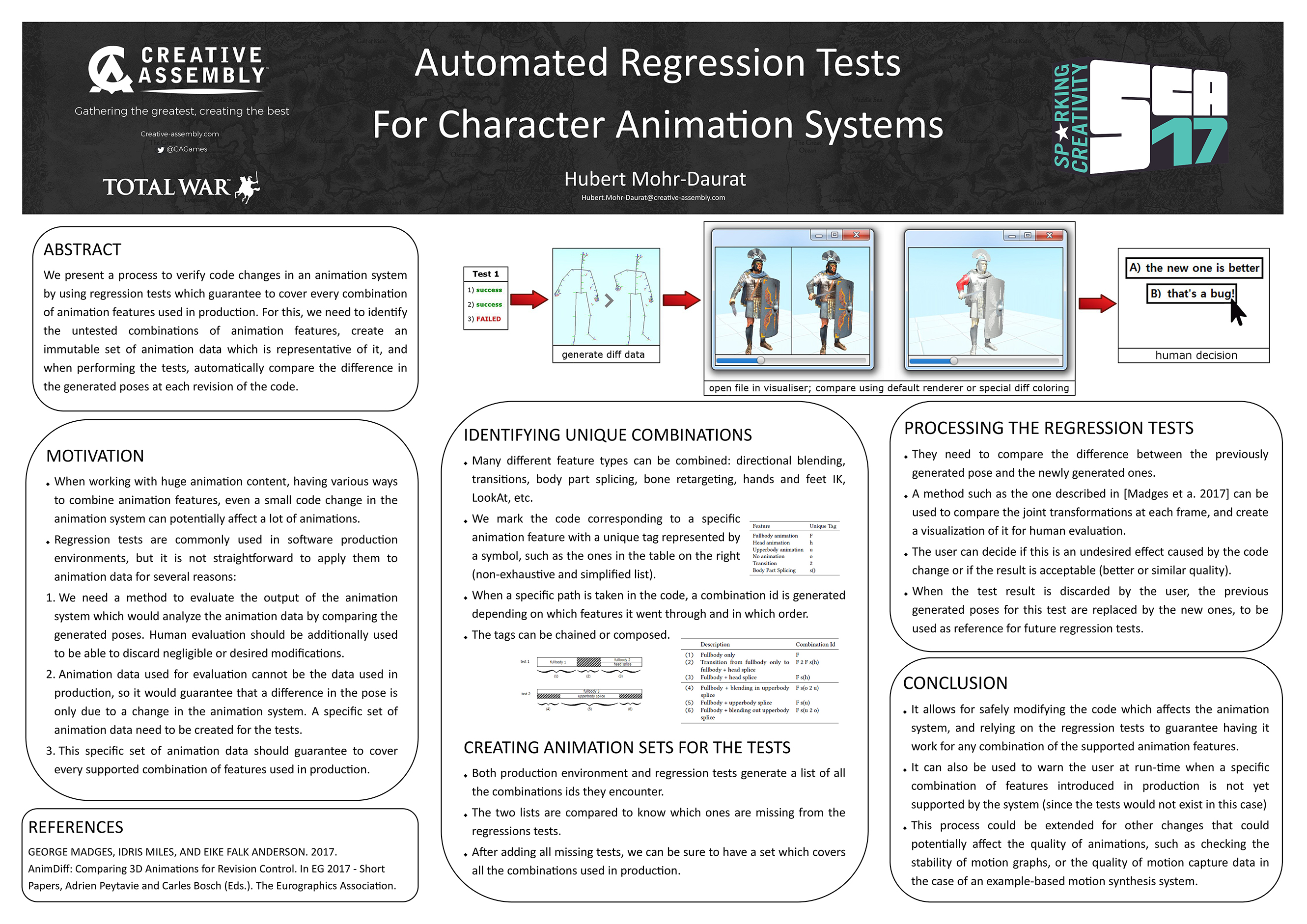 Automated regression tests poster